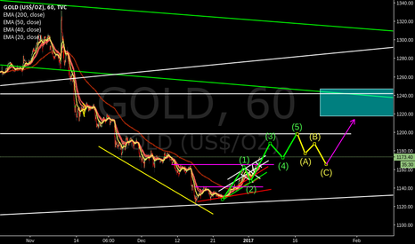 GOLD: gold possible 5 wave up