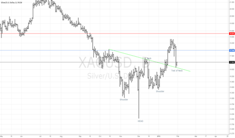 XAGUSD: Silver Inverted H&S