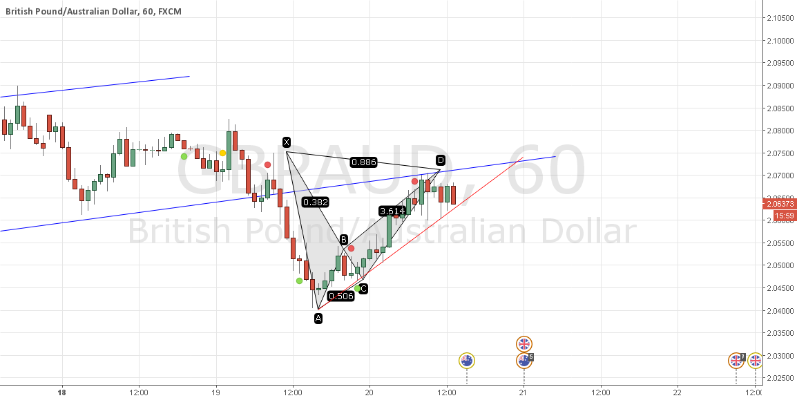 Will £AUD continue down