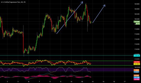 USDJPY: time to long