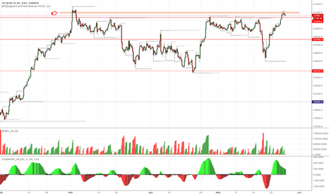 US30USD: US30 - 4h chart - target achieved, could correct lower now.