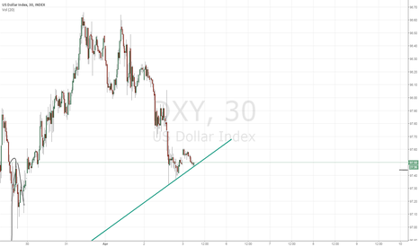 DXY: trend line support