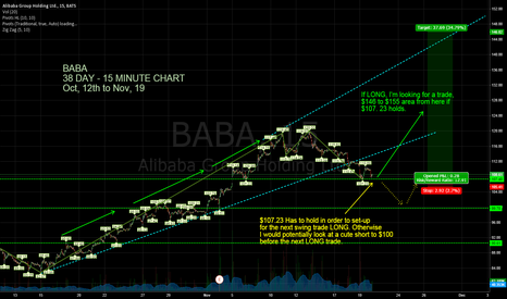 BABA: BABA might be ready for the next swing long.
