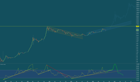BTCUSD: Supply shortage could help Bitcoin break ATH