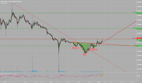 REPBTC: Inverted Head and Shoulders on REP