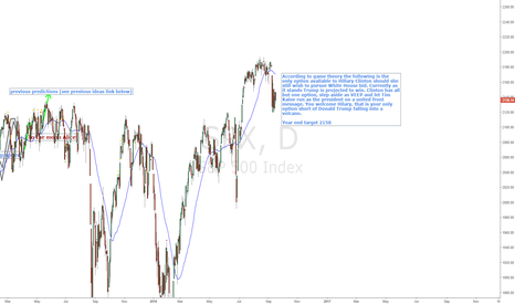 SPX: Hillary Clinton Presidential Race bet on Game Theory
