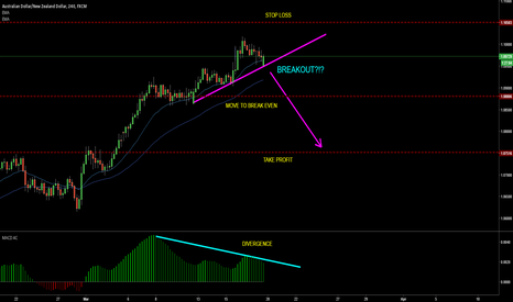 AUDNZD: AUDNZD Divergence, possible trendline break
