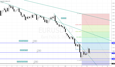 EURUSD: EURUSD Analysis 05/02/15