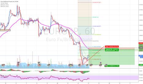 EURGBP: EURGBP: Selling at supply level near 61.8% fibonacci level