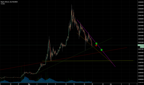 XRPBTC: My XRP/BTC Trend Break Prediction....