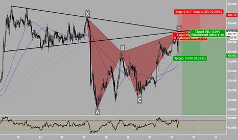 EURJPY: EurJpy - Gartley & Retest Triangle
