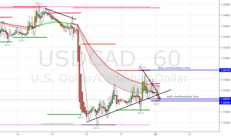 USDCAD: Possible sell or buy