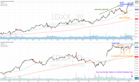 IDXX: IDXX inverted head and shoulders