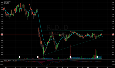 RLD: RLD - Ascending triangle