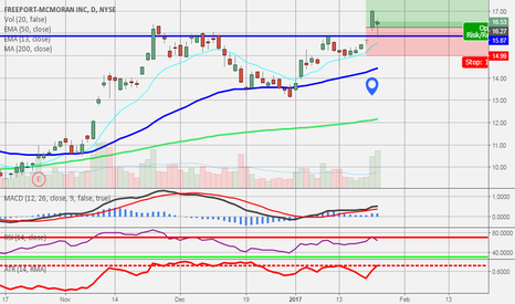 FCX: HELD SUPPORT WELL TODAY FOR ADDITIONAL BUYING OPP