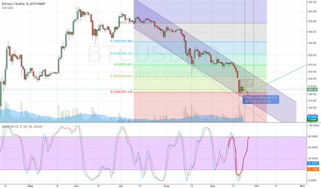 BTCUSD: Secon Practice Chart: Resistance at 395$
