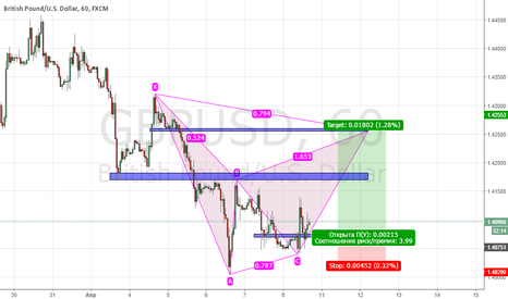 GBPUSD: PROJECTION BEARISH GARTLEY, Long Position