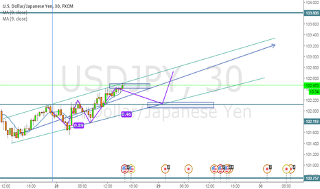 USDJPY: SHORT on USDJPY easy 40 pips