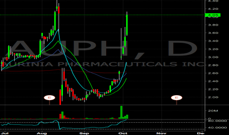 AUPH: AUPH over extended, looking for a short tomorrow