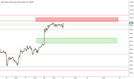 GER30: DAX Intraday zones