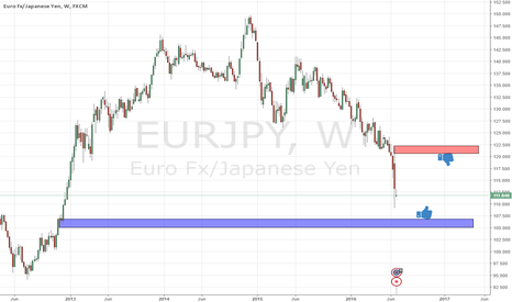 EURJPY: next supply and demand levels on eurjpy