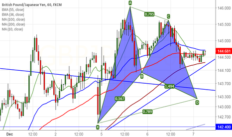 GBPJPY: GBP/JPY forms Bullish Gartley pattern, good to buy on dips