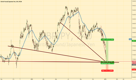 GBPJPY: GBPJPY After decline now at dynamic supports & structure