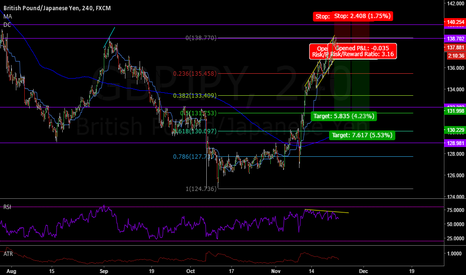 GBPJPY: GBPJPY Double top + Divergence