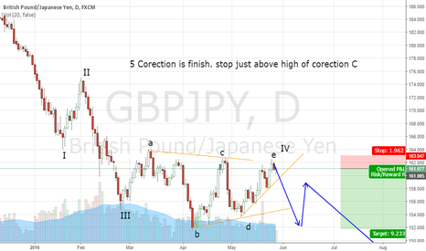 GBPJPY: 5 Corection is finish. stop just above high of corection C
