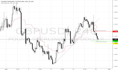 GBPUSD: GBP/USD COMPRA