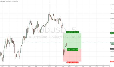 AUDUSD: Its just a swing