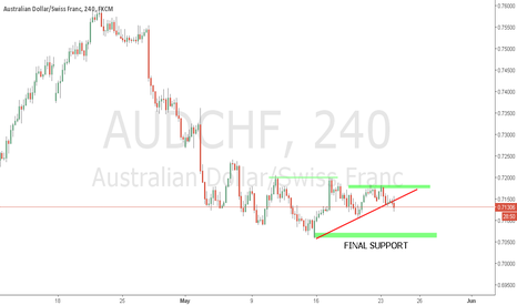 AUDCHF: AUDCHF ready  to breK WAIT FOR CLOSING