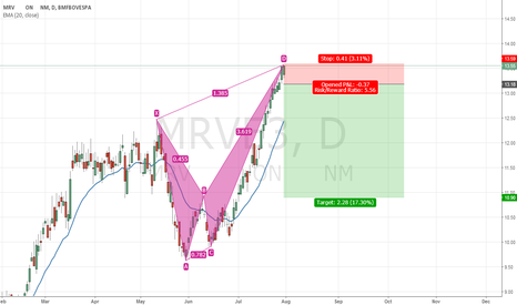 MRVE3: MRVE3 bearish crab pattern