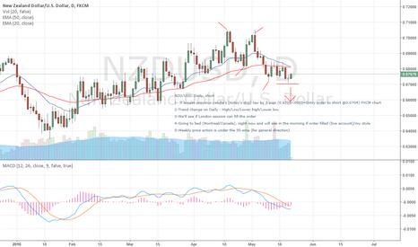 NZDUSD: Nzd/usd short on break of today's doji (fxcm daily chart)