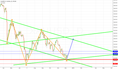 XAUUSD: Main Destination 1360