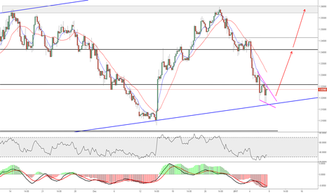 USDCAD: UCAD Possible Long