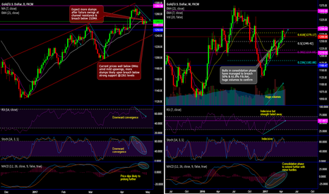 XAUUSD: Gold Chartpack - Technicals & Trade Setup