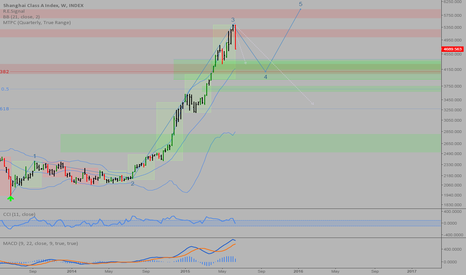 XGY0: Shanghai Composite: An exercise in EW and time at mode analysis