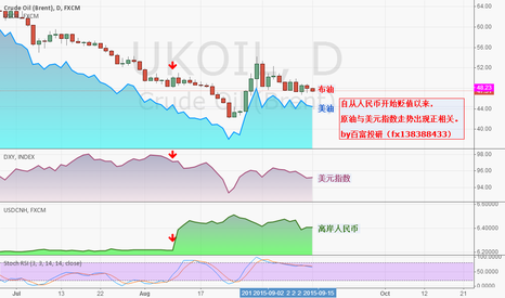 UKOIL: OIL AND DXY AND USDCNH