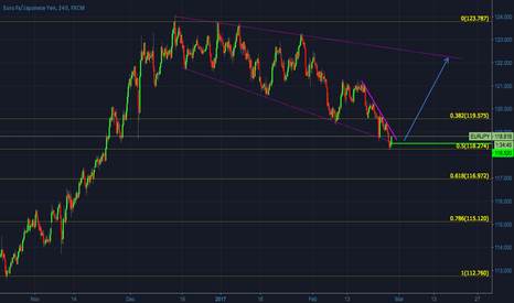 EURJPY: EURJPY - correction finished? Possible trend continuation - Long