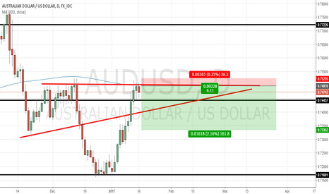 AUDUSD: GO short if the price crosses below the support