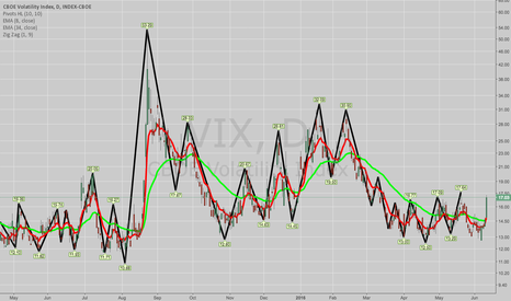 VIX: IT'S ABOUT DARN TIME -- FINALLY, SOME USABLE VOLATILITY ... .