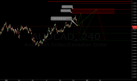 AUDCAD: AUDCAD may goes from here