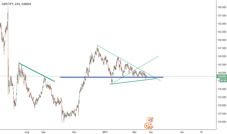 GBPJPY: Just waiting for a breakout.