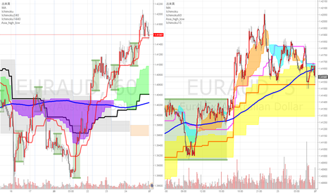 EURAUD: 来週の注目通貨ペアその1