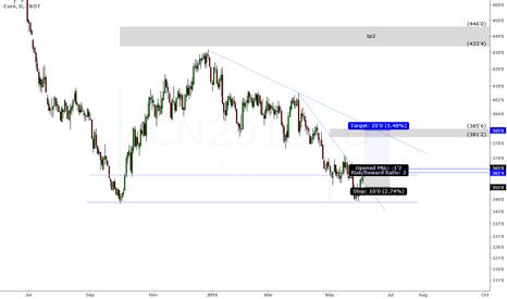 ZCN2015: Corn buy signal?