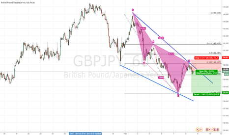 GBPJPY: Bearish White Swan in a trend continuation