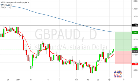 GBPAUD: [GBPAUD] Potentially long if complete break out.