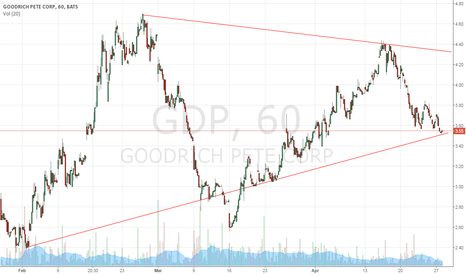 GDP: Buy at support line