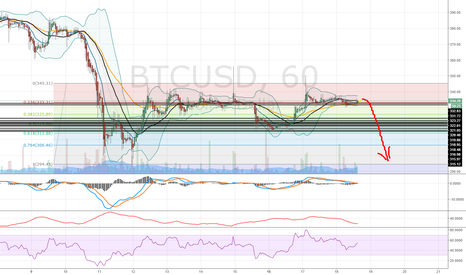 BTCUSD: No TA, just a prognosis.